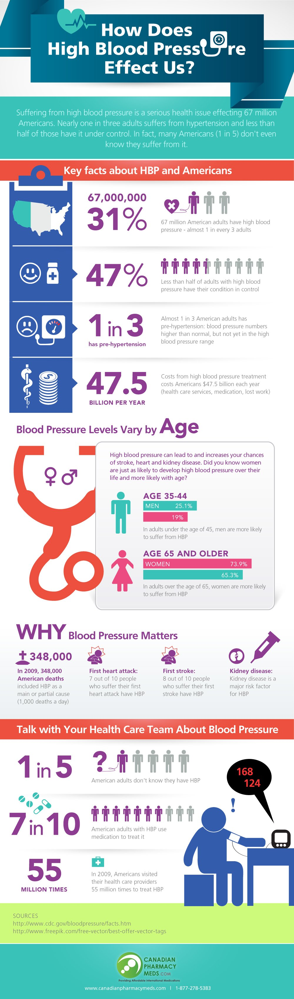 How Does High Blood Pressure Affect Us CanadianPharmacyMeds.com